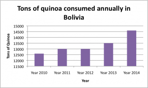 tons quyinoa consumed