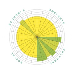 Day 46 – Circles of Sustainability Results