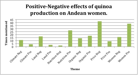 Day 38 – The Results! How quinoa production affects Andean women…