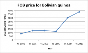 From 2005 onward, Bolivia's quinoa exports have enjoyed steadily raising market prices.  The downturn of the 2015 market has yet to make an impact on FOB since Bolivia mostly exports certified organic quinoa, which is holding a stronger price and the 2015 year has not yet ended.