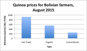 quinoa prices-org-conv