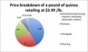 quinoa retail breakdown