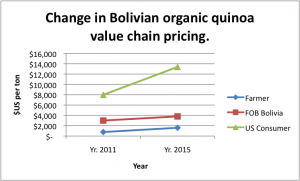 Though the base value of quinoa is rising as is the export price, the US consumer market has seen the greatest price increase.