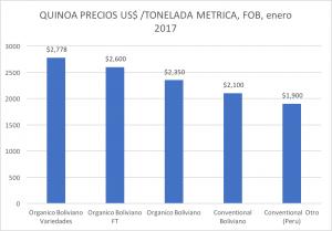 quinoa price chart