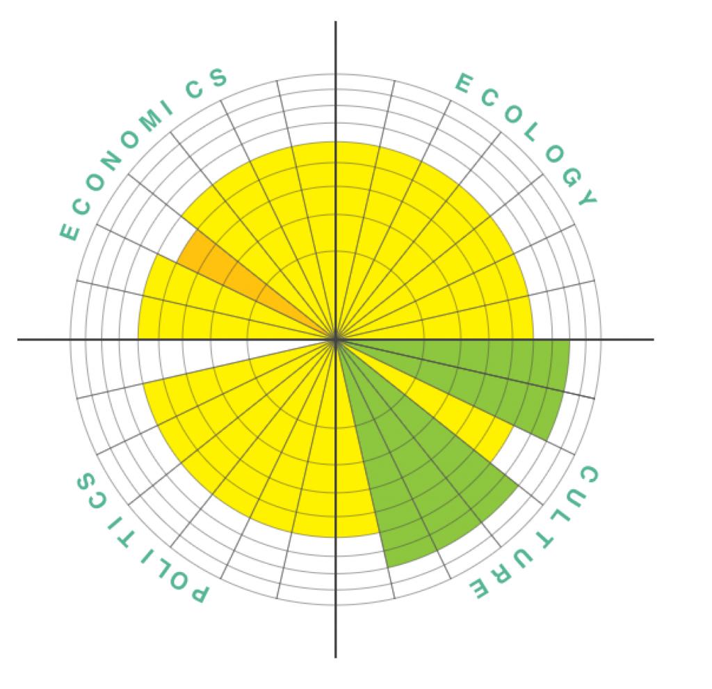Circles of SustainabilityBOL2017